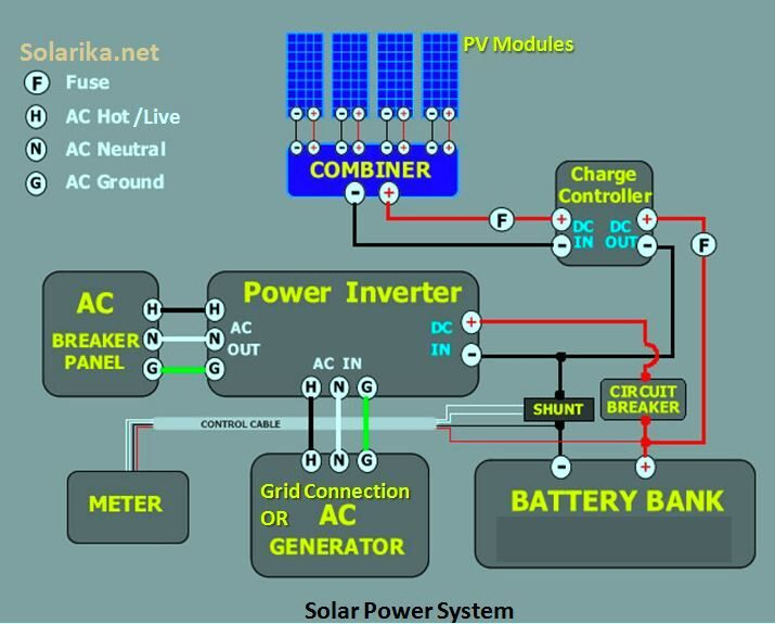 Solarika Internal System